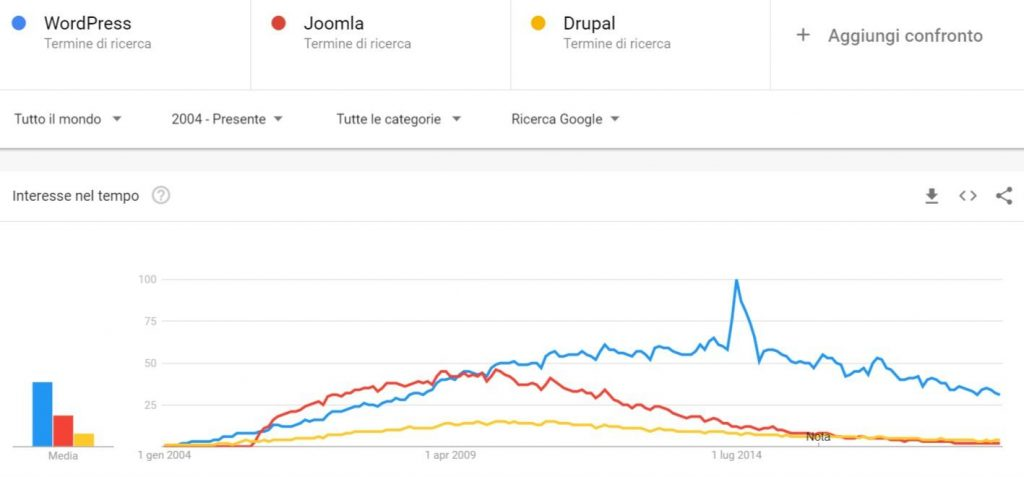 Google Trends: WordPress - Joomla - Drupal