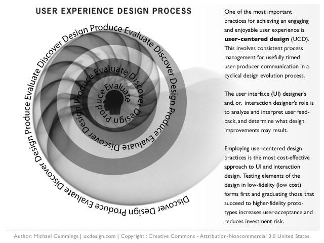 La progettazione dell'esperienza utente